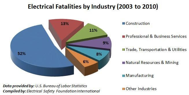 Electrical Fatalities by Industry