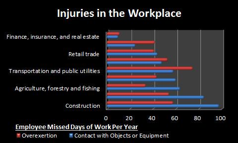 Injuries in Workplace - Missed Days of Work
