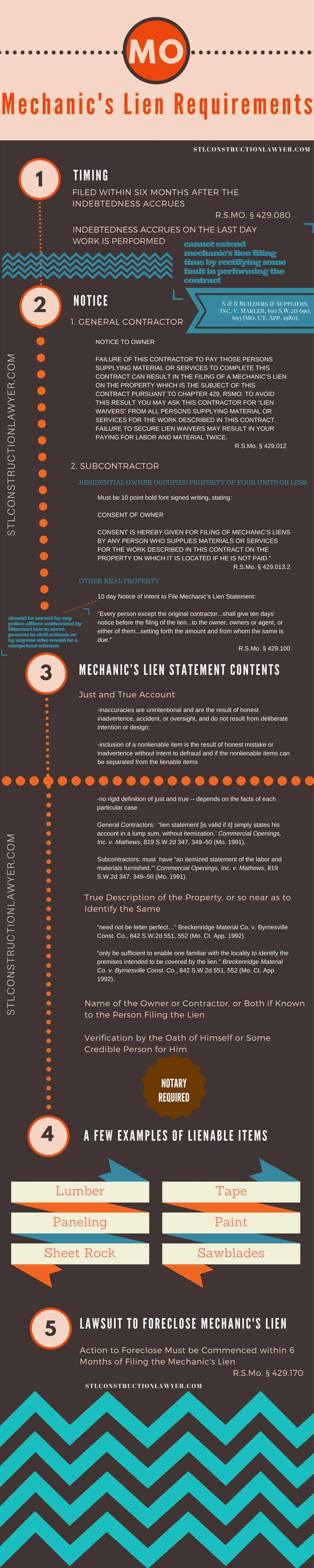MO Mechanics Lien Requirements Infographic